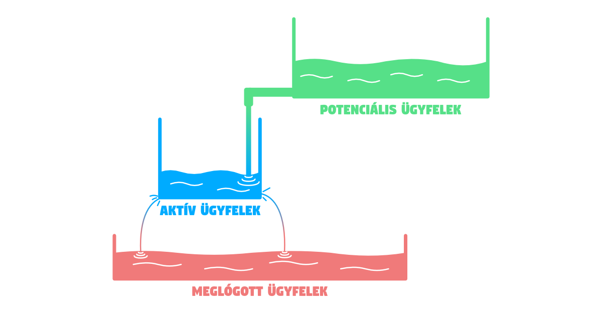 potencialis-aktiv-meglogott-ugyfelek
